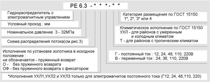 Gidroraspredelitel-RE-pic01
