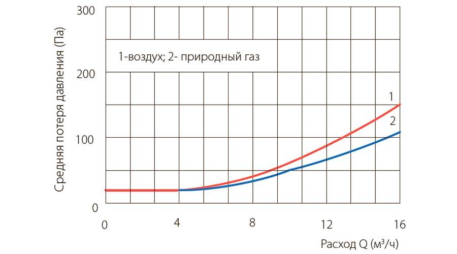 poteri-davleniya-schetchikov-gaza-UG-G10