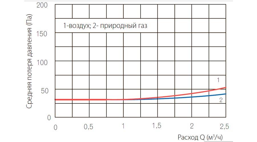 poteri-davleniya-schetchikov-gaza-UG-G1_6