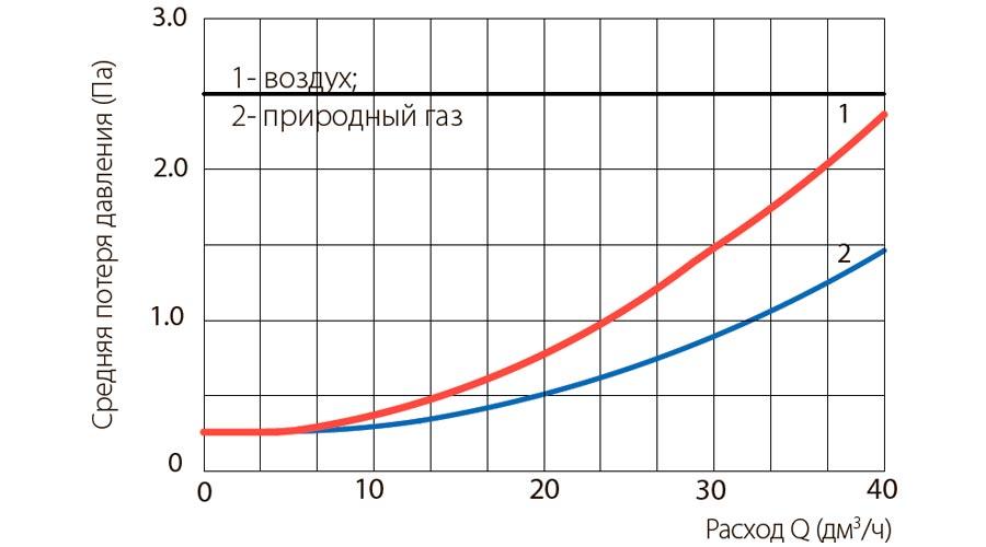 poteri-davleniya-schetchikov-gaza-UG-G25