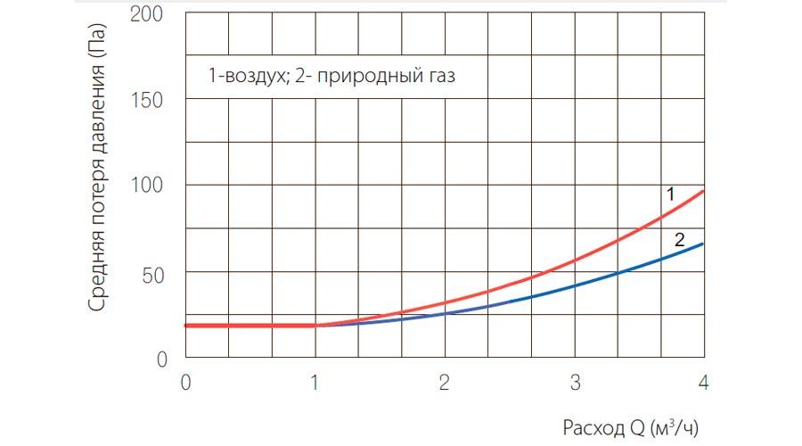 poteri-davleniya-schetchikov-gaza-UG-G2_5