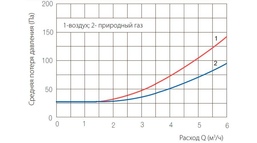 poteri-davleniya-schetchikov-gaza-UG-G4
