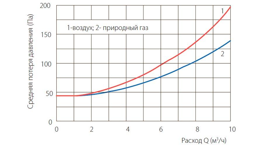 poteri-davleniya-schetchikov-gaza-UG-G6
